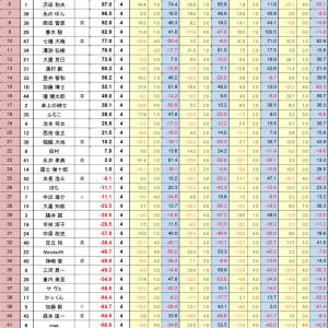 【大会レポ】5/8 最高位戦プロアマリーグ第3節【決勝卓進出(/・ω・)/】