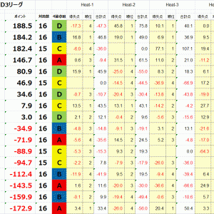 【リーグ戦】5/23 最高位戦D3リーグ第4節【降級点ライン】