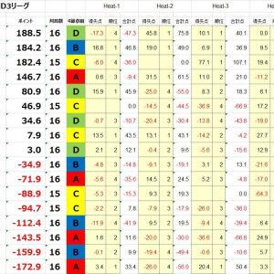 【魂の300.500】6/13 最高位戦D3リーグ最終節【ギリギリの耐え】