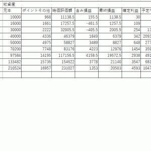 2月資産報告~大台!予定不労所得年収10,476円