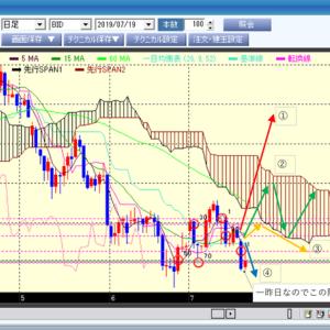 FX短期売買の反省と第2回目の複利買い