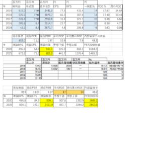 日本コンピュータ・ダイナミクス(4783)~個別銘柄分析①