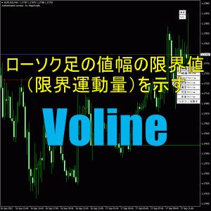 ローソク足の値幅の限界値(限界運動量)を示す「Voline」の特徴や使い方