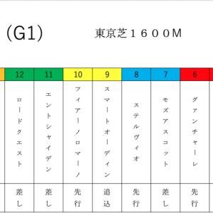 2強対決‼️2019安田記念♪( ´▽`)