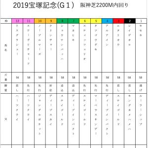 前半戦の総決算(*≧∀≦*) 2019宝塚記念予想