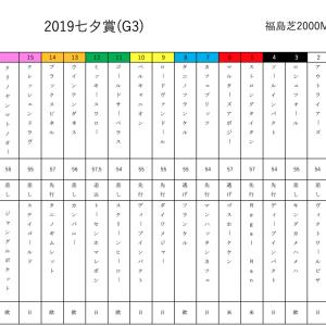 諭吉の短冊に願いを(● ˃̶͈̀ロ˂̶͈́)੭ꠥ⁾⁾  2019七夕賞