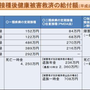 【コロナワクチン】接種で死亡したら4420万円⁉️ 予防接種健康被害救済制度とは❓