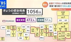 全国で1056人の感染発表【Nスタ】