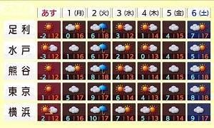 乾燥続く関東に恵みの雨いつ?週明けは春の嵐に警戒(2021年2月27日)
