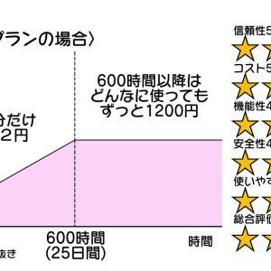 低価格・高機能レンタルサーバー【ConoHa WING】の評価