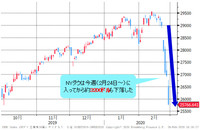 SPYD /S&P 500 高配当株式ETF