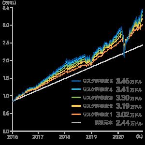 WealthNavi運用状況(2021/2/2)