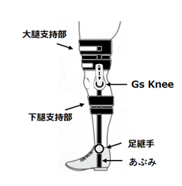 膝折れ防止装具|次世代型歩行練習デバイス「GS Knee」