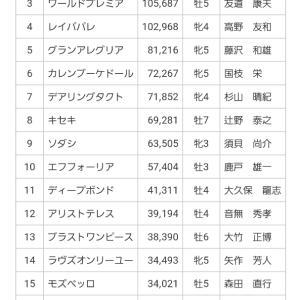 『函館スプリントS』『エプソムC』回顧