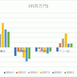 アサンテ【6037】考察 2019. 3月期決算
