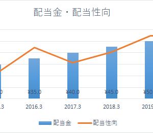 伊藤忠テクノソリューションズ【4739】連続増配株