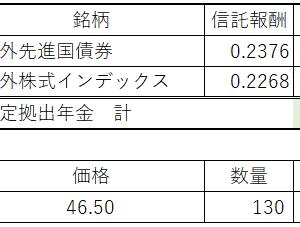金融資産(2021.7末)