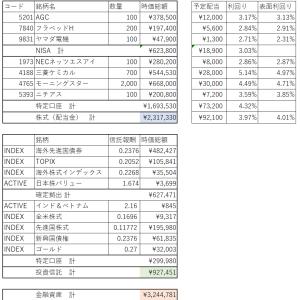 金融資産(2020.2末)