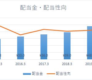 アルフレッサホールディングス【2784】連続増配株