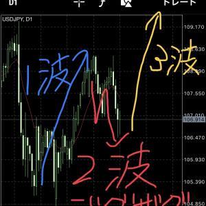 【ドル円考察(20191006)】エリオット波動3波目スタートなるか