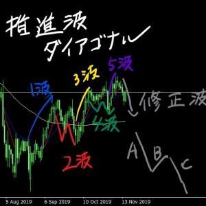 【ドル円考察(20191116)】[サイクル理論]メジャーサイクルボトムに向け下降中か/[エリオット波動]ダイアゴナル後の修正波形成中か
