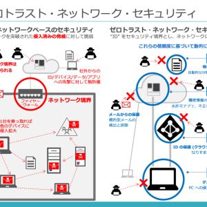 コレ1枚でわかるゼロ・トラスト・ネットワーク・セキュリティ!?