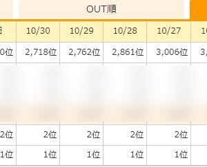 【ブログ運営】10月振り返り【雑記】