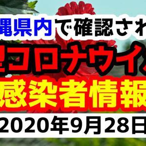 【14人感染】2020年9月28日月曜日に発表された沖縄県内で確認された新型コロナウイルス感染者情報一覧