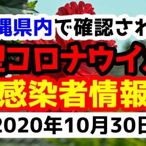 【27人感染】2020年10月30日金曜日に発表された沖縄県内で確認された新型コロナウイルス感染者情報一覧