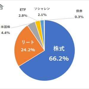 今月の現状年間予想収支報告。現状年間利回り2.66%