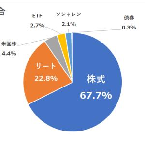 日本株の現状年間予想収支報告。現状年間利回り2.93%