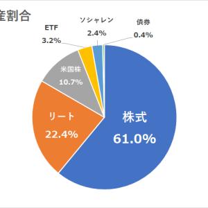 現状の日本株式での年間利回り3.68%&資産割合報告