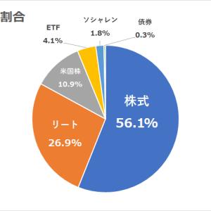 現状の日本株式での年間利回り3.87%&資産割合報告