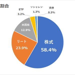 現状の年間利回り3.89%&資産割合