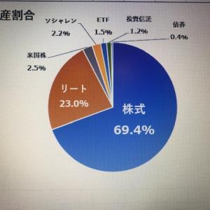 年間利回り2.73%