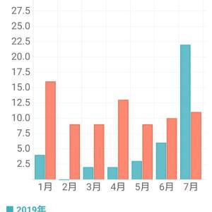 2020年5月~7月の懸賞当選件数のまとめと嬉しいご報告