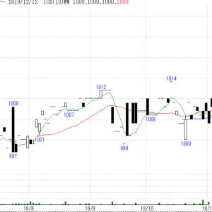 2554 米国投資適格社債(1-10年)ETFを買って、iシェアーズ投資適格社債を一部売却