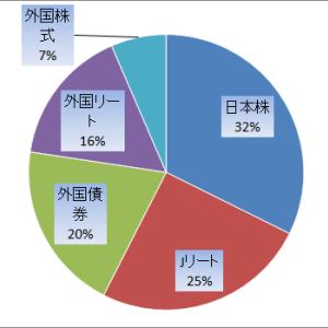 保有銘柄ポートフォリオ(2019年12月末時点)