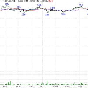 米国ハイイールド社債ETFと外国リートETF(一部)を売却、戻り売り