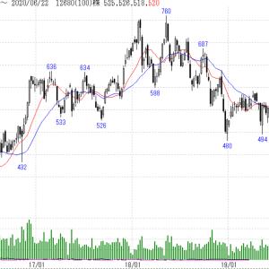 三菱UFJリースを買い増し、新興国債券ETFを一部売却