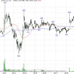 JMSを売却、海外債券ETFを買い増し、タカラインフラを買い増し、ジャパンインフラを売却