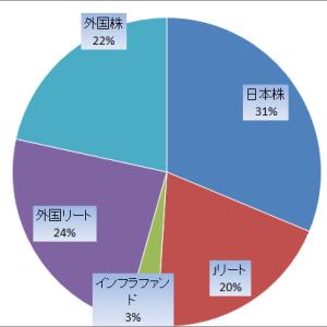 保有銘柄ポートフォリオ(2021年5月末時点)