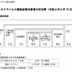 【9/10 最新】高知:コロナ感染者情報