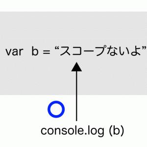 JavaScript | ブロックスコープについて letとconstも合わせて解説 | メモ