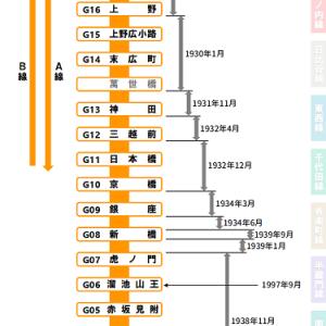 銀座線の開業年と萬世橋駅