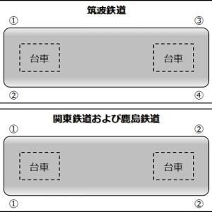 関東鉄道グループ車両の前後に関するお話