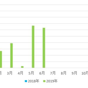【不労所得】配当金収入 13,149円 (2019年5月)