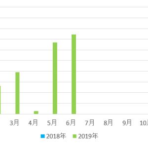 【不労所得】配当金収入 14,827円 (2019年6月)
