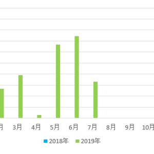 【不労所得】配当金収入 6,544円 (2019年7月)