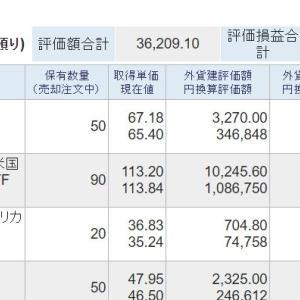 外国株7 強弱材料で方向感が定まらないNY市場